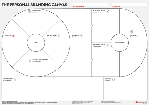 the personal branding canvas